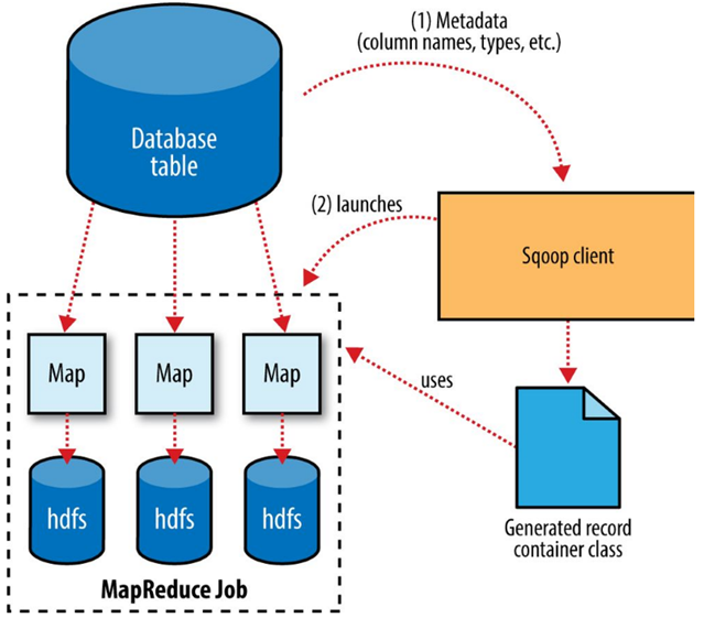 Sqoop · Hadoop and Big Data